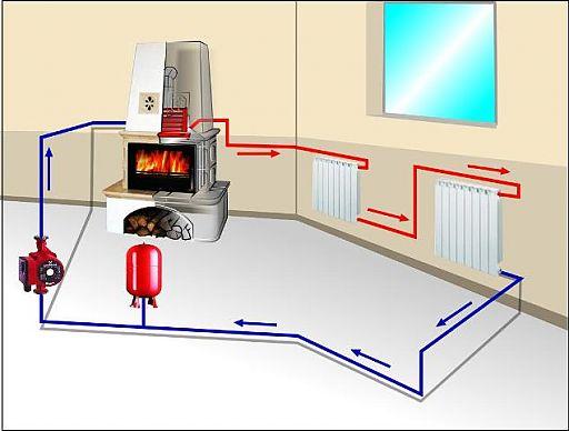 Как сделать отопление в частном доме печное отопление