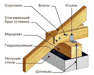 Крепление деревянных частей