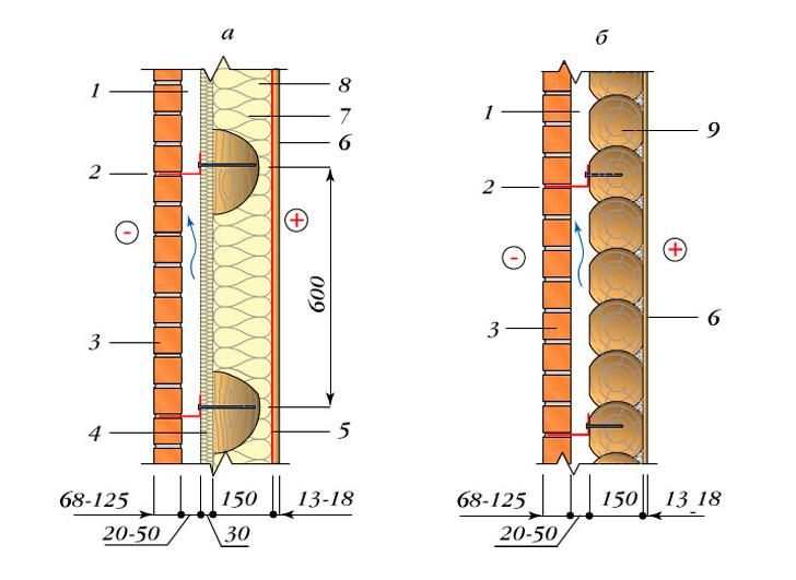 Облицовка каркасной и бревенчатой стены кирпичом: схема
