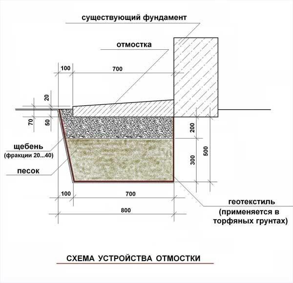Обустройство бетонной отмостки: схема