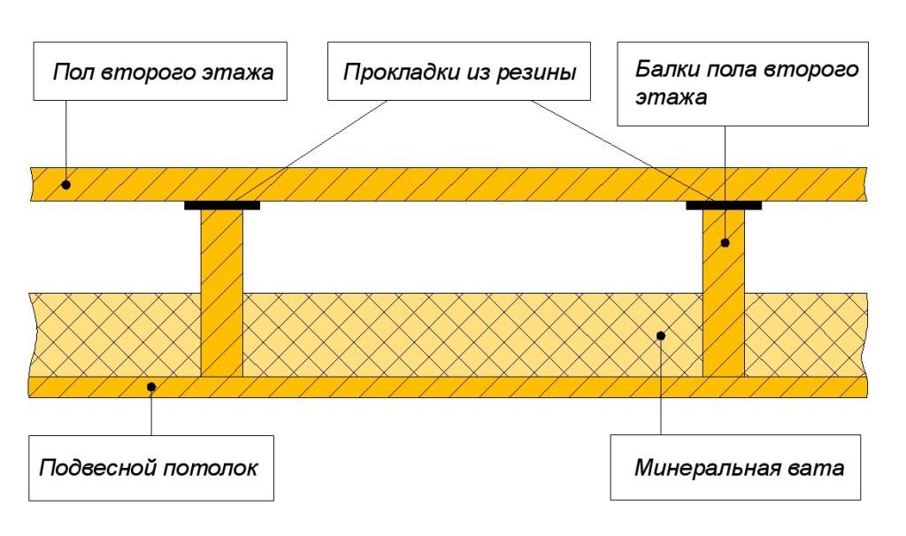 Схема междуэтажного перекрытия