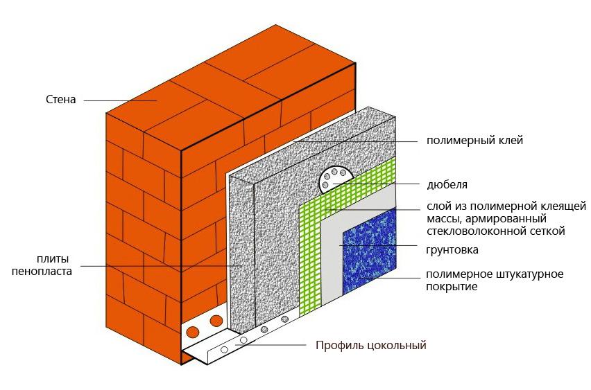 Схема монтажа тёплой штукатурной системы