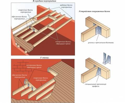 Варианты установки потолочных балок