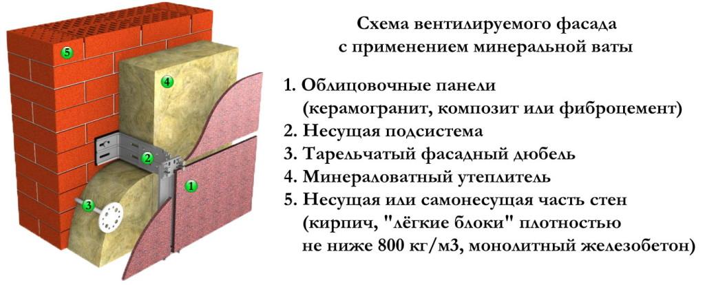 Вентилируемый фасад: схема устройства