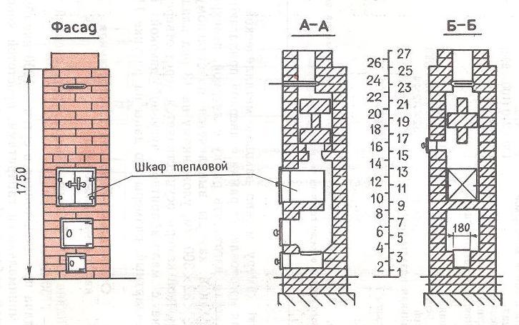 Схема установки мини печки из кирпича