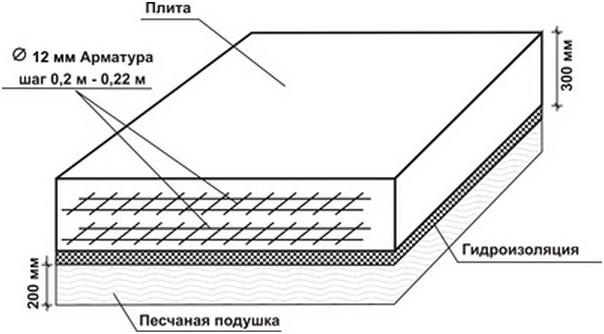 Схема заливки плитного фундамента