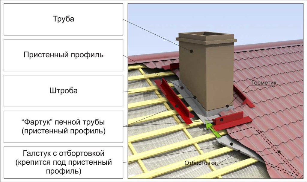 Комплект для вертикальной разделки стыков дымохода с кровлей