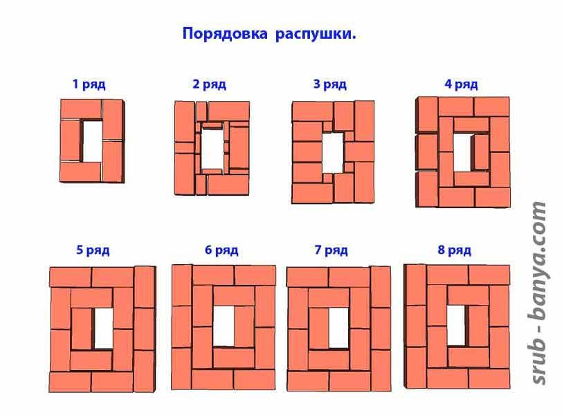 Схема расположения рядов кладки при горизонтальной разделке