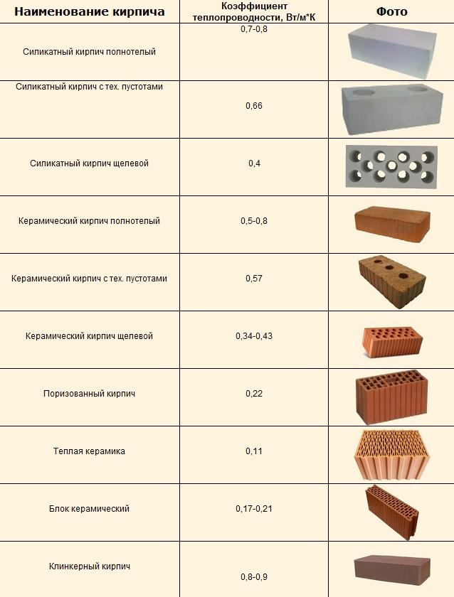 Таблица теплопроводности кирпича