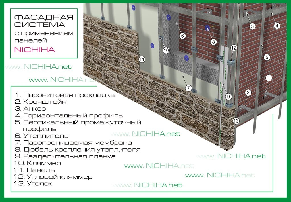 Схема сборки вентфасада с фиброцементными панелями