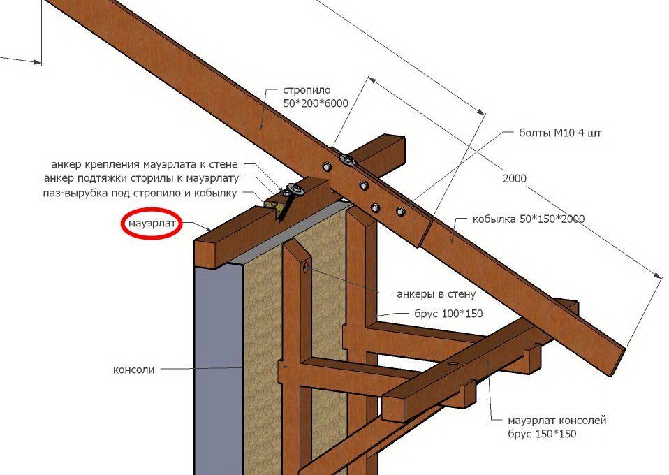 Крепление стропил к кирпичной стене: вариант опирания на мауэрлат