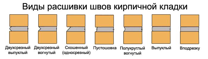 Расшивка швов: варианты