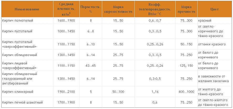 Таблица характеристик материала