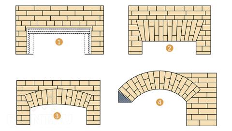 Основные виды перемычек из кирпича: 1-рядовая, 2-клинчатая, 3-лучковая, 4-сводчатая