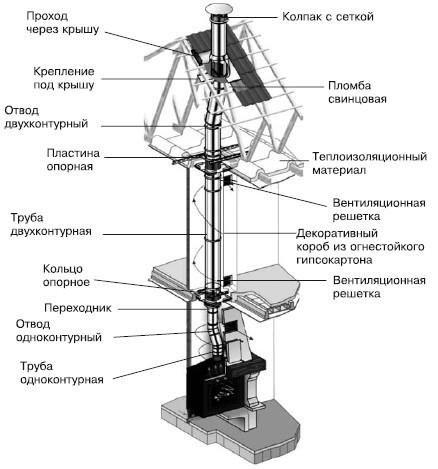 Схема установки модульного дымохода