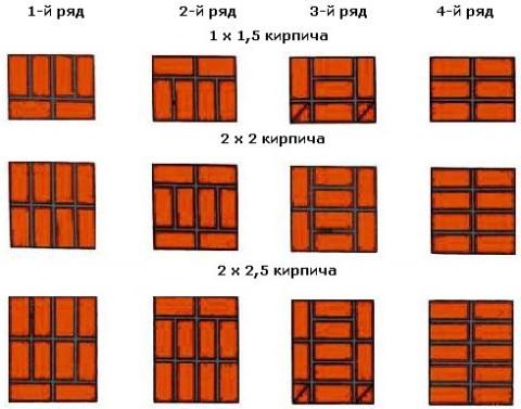 Правила перевязки кирпича