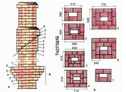 Схема кладки прямого дымохода
