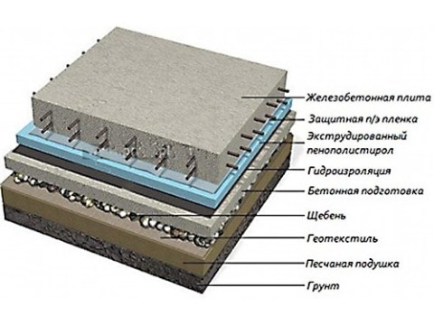 Схеме плитного фундамента