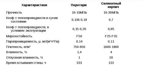 Кирпич силикатный характеристика по показателям