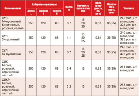 Кирпич силикатный характеристики по габаритам и прочности