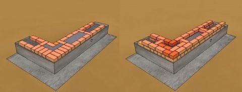 Колодцевая кладка стен