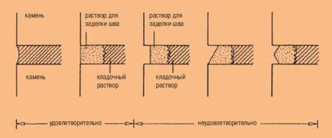 На картинке показано, как должны выглядеть отреставрированные швы