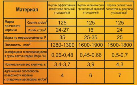 Кирпич силикатный коэффициент теплопроводности, сравнение