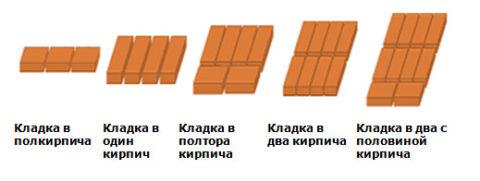 Примеры кладки по толщине (причем перевязка швов может быть и другой)