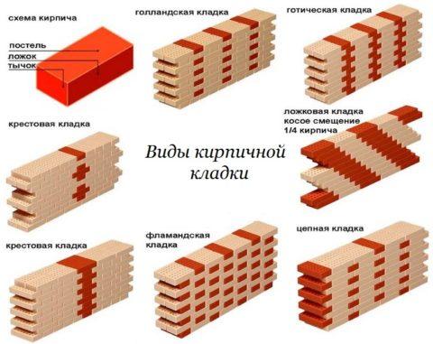 Виды кирпичной кладки из керамических изделий