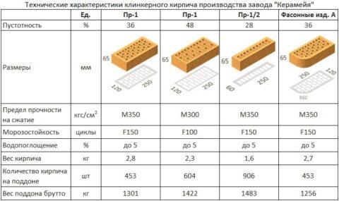 Некоторые характеристики клинкерного кирпича