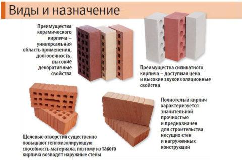 Основные достоинства разных видов кирпича для облицовки