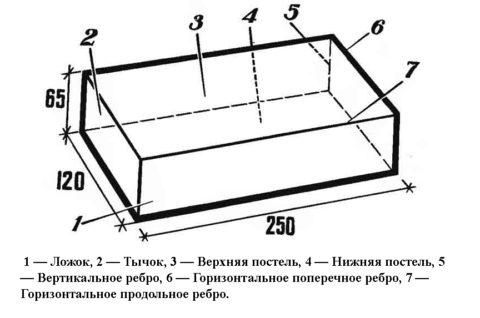 Размер одинарного кирпича