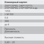 Сравнение изделий из керамики в отношении технических качеств