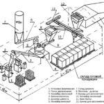 Схема производства посредством прессования