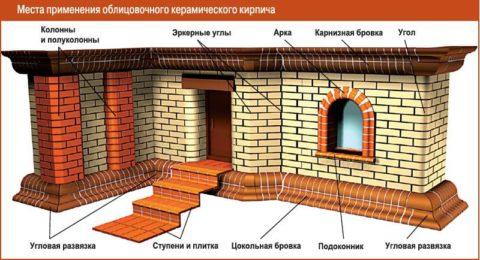 Декоративная облицовка здания