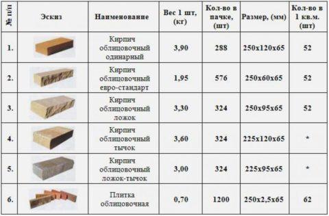 Некоторые возможные размеры гиперпрессованного кирпича