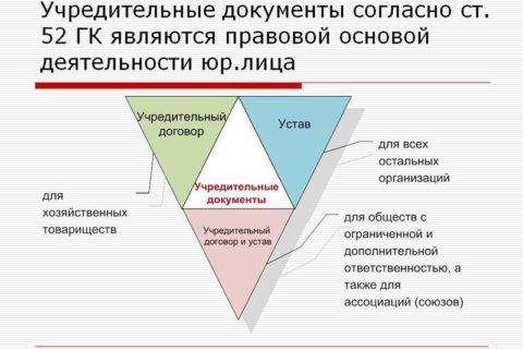 Подготовка учредительной документации, административные процедуры