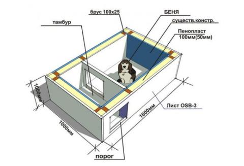 Схема утепления собачьей будки