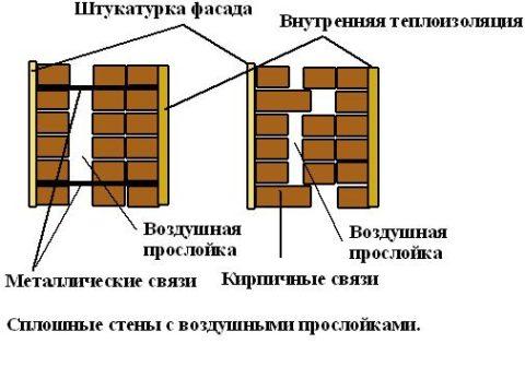 Типы кладки кирпича с воздушным зазором