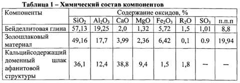 Химический состав компонентов для производства кирпича керамического