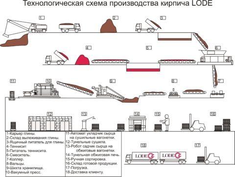Линия производства кирпича, схема