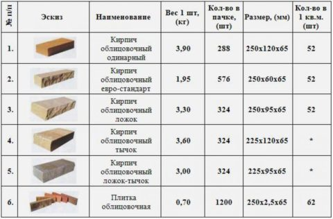 Некоторые характеристики кирпича гиперпрессованного