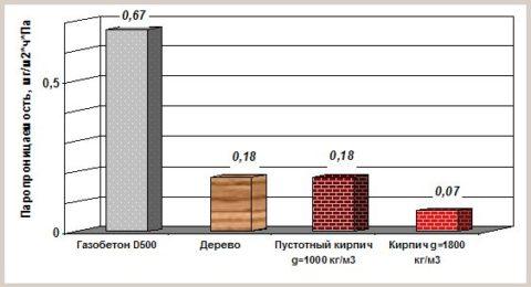 Паропроницаемость керамического кирпича и звукоизоляция