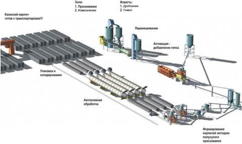 Производство силикатного кирпича: технологическая схема