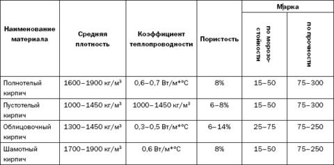 Средняя плотность изделий