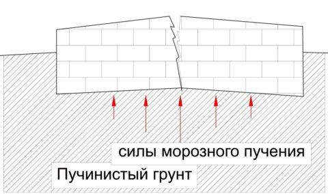 Влияние пучинистого грунта на фундамент
