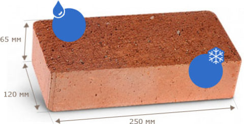 Водопоглощение керамического кирпича