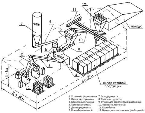 Гиперпрессованный кирпич, схема изготовления