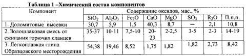 Химический состав смеси для производства кирпича