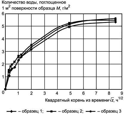 Скорость абсорбции воды